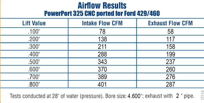 Trickflow PowerPort Cylinder Head Big Block Ford 325cc