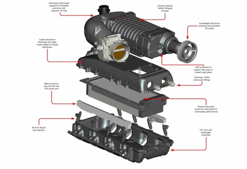 Whipple Gmgmcchevy 20032006 60l Truck Supercharger Intercooled Tuner Kit W140ax 23l: 2006 GMC 6 0l Engine Diagram At Outingpk.com