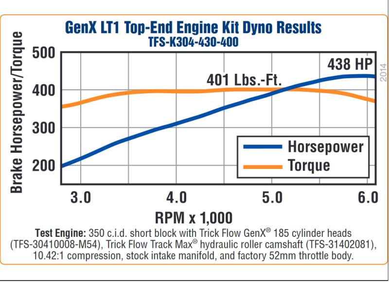 Trickflow GenX GM LT1 Top-End Engine Kits, 430 HP & 400 lb/ft Torque