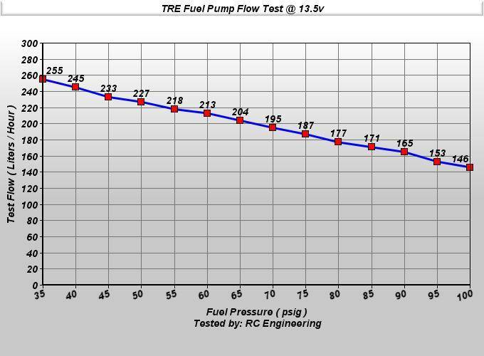Jeep Wrangler TJ 255 LPH Fuel Pump 1991-2004 ... on
