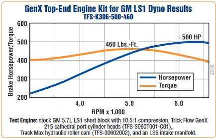 Trickflow Genx Gm Ls1 500 Hp Top End Engine Kits Tfs K306 500 460