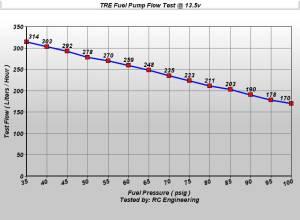 TREperformance - Mitsubishi Lancer EVO 300 LPH Fuel Pump 2000-2013 - Image 2