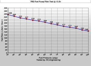 Mitsubishi Eclipse FWD&N/A 255 LPH Fuel Pump 1990-1994