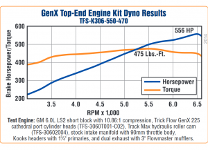 Trick Flow 550 HP GenX 65cc Top-End Engine Kits for GM LS2