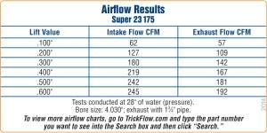 "Trickflow - Trickflow Super 23, SB Chevy, 175cc Intake, 1.470"" Valve Springs, Center Bolt - Image 2"