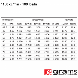Fuel System - Grams Performance Injectors - Chevy GM Truck LS3 LS7 L76 L99 1150cc Grams Performance Fuel Injectors