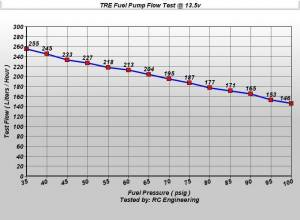 TREperformance - Ford Aspire 255 LPH Fuel Pump 1994-1997 - Image 2