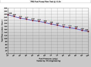 TREperformance - Ford Escort 255 LPH Fuel Pump 1987-1994 - Image 2